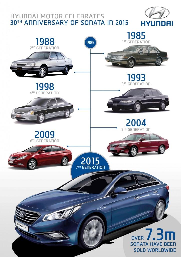Country Hills Hyundai Sonata 30th Anniversary